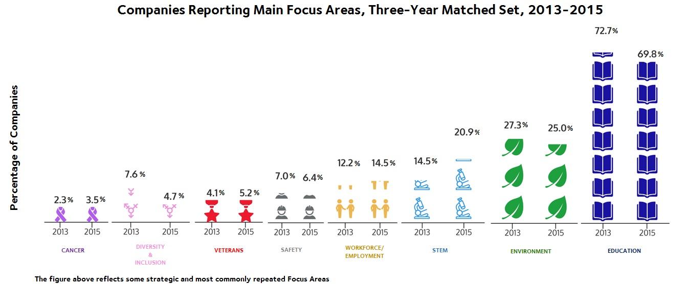 focus_areas_full_chart