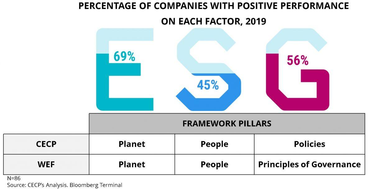 Investing in Society's Corporate Purpose